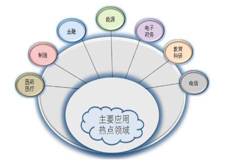 云计算的发展前景怎么样?
