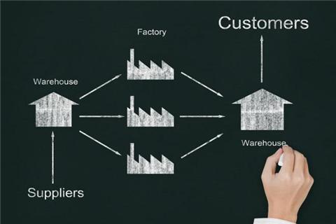 谈谈供应链中的库存管理与控制
