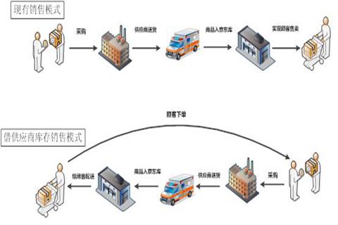 浅谈供应链管理中的三个关键环节