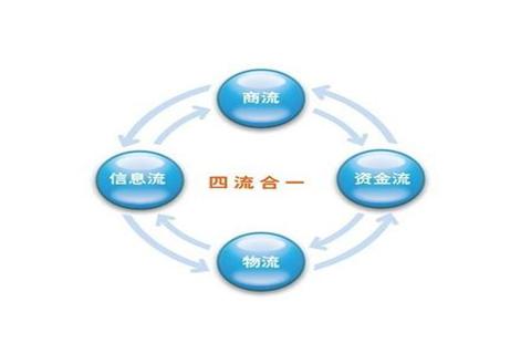 浅谈供应链的基本概念