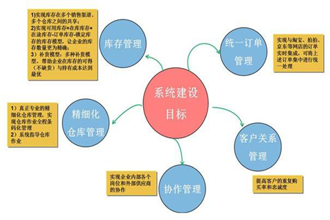 企业供应链管理存在的问题与对策
