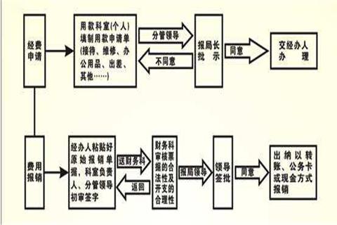 采购管理在供应链体系中的作用与影响