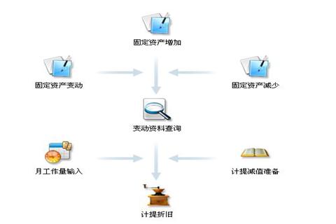 金蝶财务软件标准版如何结转本年利润